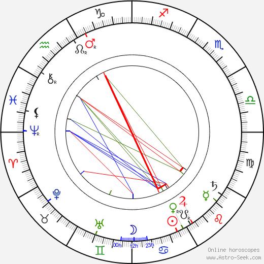 George F. Marion tema natale, oroscopo, George F. Marion oroscopi gratuiti, astrologia