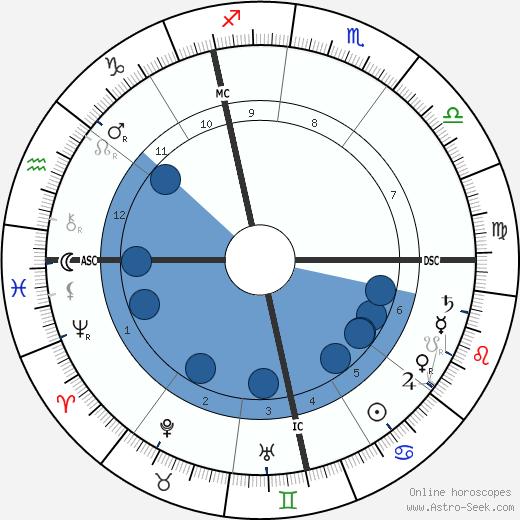 Gustav Mahler wikipedia, horoscope, astrology, instagram