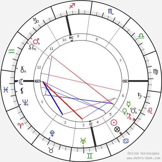 Густав Малер Gustav Mahler день рождения гороскоп, Gustav Mahler Натальная карта онлайн