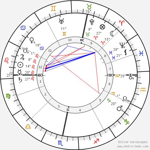 Alan Leo birth chart, biography, wikipedia 2019, 2020