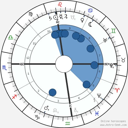 Annie Oakley wikipedia, horoscope, astrology, instagram