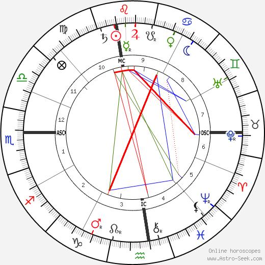 Энни Оукли Annie Oakley день рождения гороскоп, Annie Oakley Натальная карта онлайн