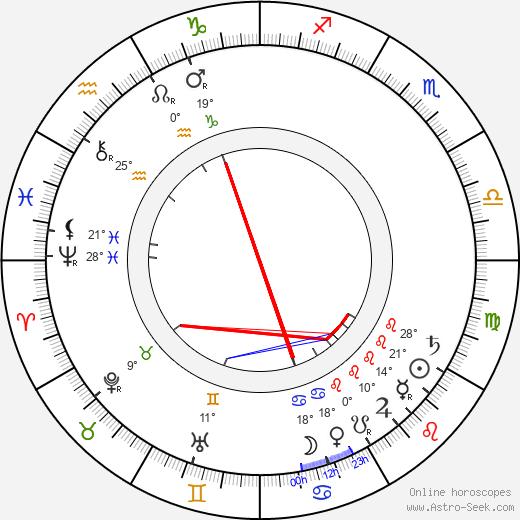 Ernest Thompson Seton birth chart, biography, wikipedia 2019, 2020