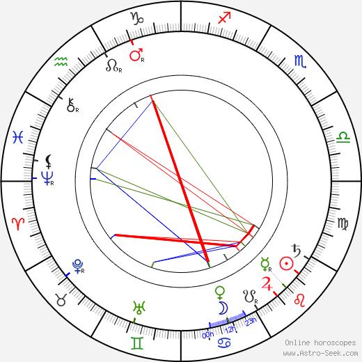 Ernest Thompson Seton astro natal birth chart, Ernest Thompson Seton horoscope, astrology
