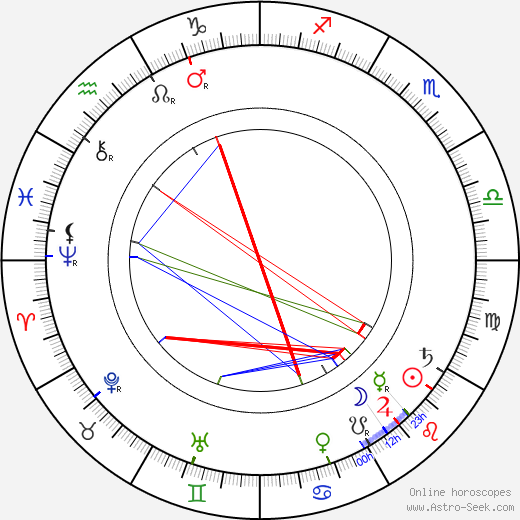 Florence Harding tema natale, oroscopo, Florence Harding oroscopi gratuiti, astrologia