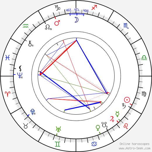 George Fawcett tema natale, oroscopo, George Fawcett oroscopi gratuiti, astrologia