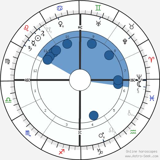 Henri Martin wikipedia, horoscope, astrology, instagram