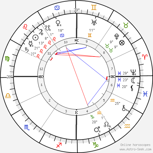Henri Martin birth chart, biography, wikipedia 2019, 2020