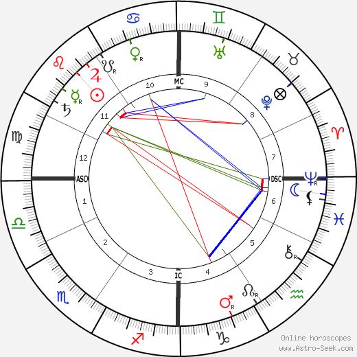 Henri Martin birth chart, Henri Martin astro natal horoscope, astrology