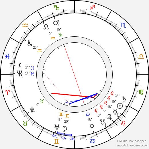 Hitler vedic astrology chart joni