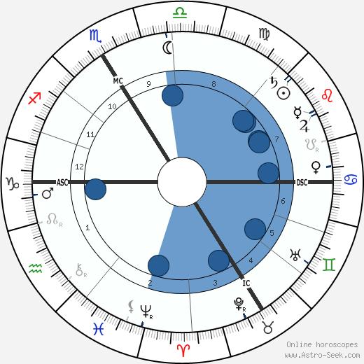 Raymond Poincaré wikipedia, horoscope, astrology, instagram