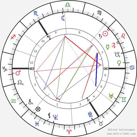 Раймон Пуанкаре Raymond Poincaré день рождения гороскоп, Raymond Poincaré Натальная карта онлайн