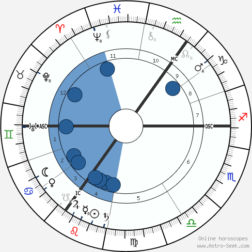 Willem Witsen wikipedia, horoscope, astrology, instagram