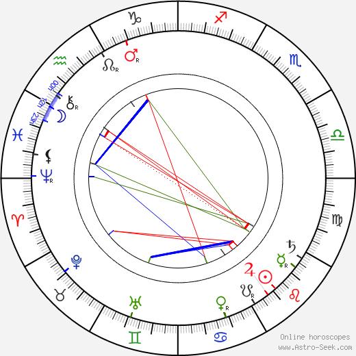 William K. L. Dickson birth chart, William K. L. Dickson astro natal horoscope, astrology