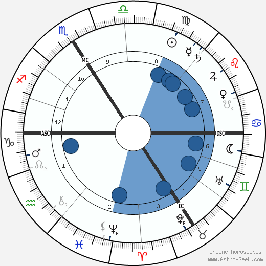 Franz Nissl wikipedia, horoscope, astrology, instagram