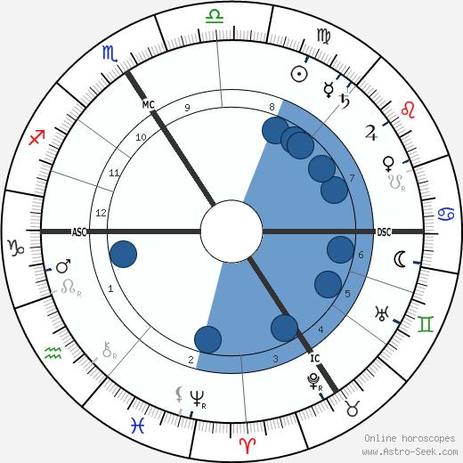 Franz Nissl wikipedia, horoscope, astrology, instagram