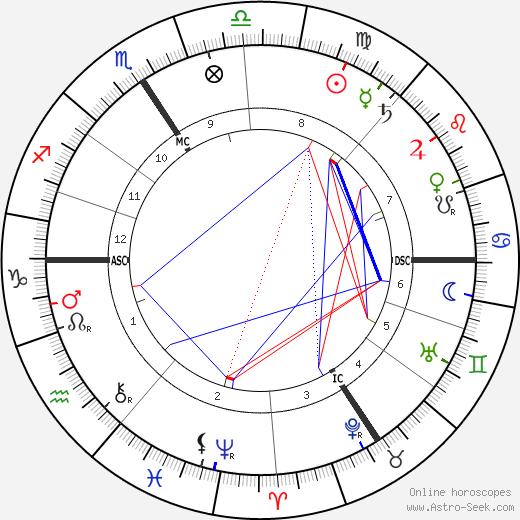 Франц Ниссль Franz Nissl день рождения гороскоп, Franz Nissl Натальная карта онлайн
