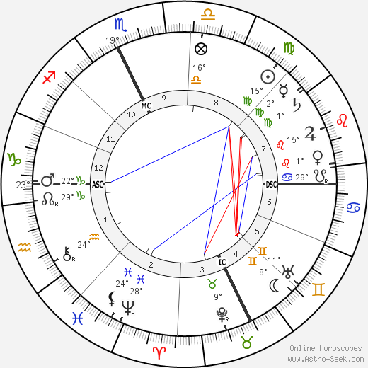 Grandma Moses birth chart, biography, wikipedia 2019, 2020