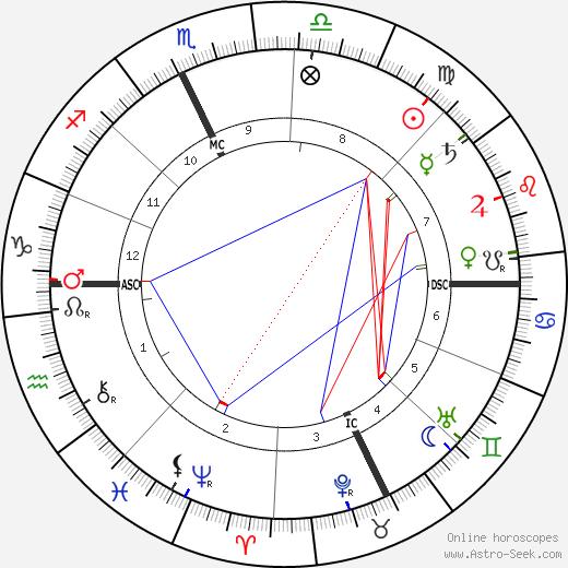 Grandma Moses astro natal birth chart, Grandma Moses horoscope, astrology
