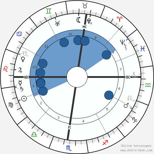 Jane Addams wikipedia, horoscope, astrology, instagram