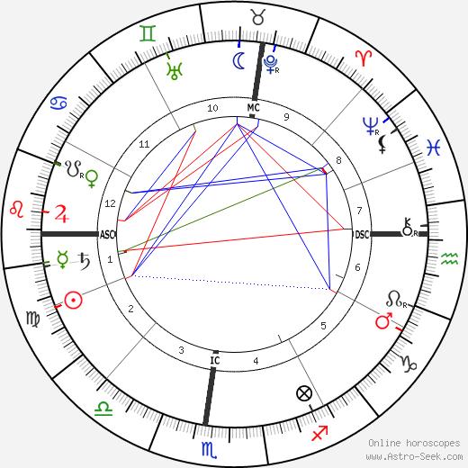Джейн Аддамс Jane Addams день рождения гороскоп, Jane Addams Натальная карта онлайн