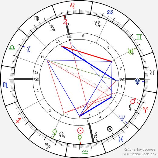 Jacques-Émile Blanche birth chart, Jacques-Émile Blanche astro natal horoscope, astrology