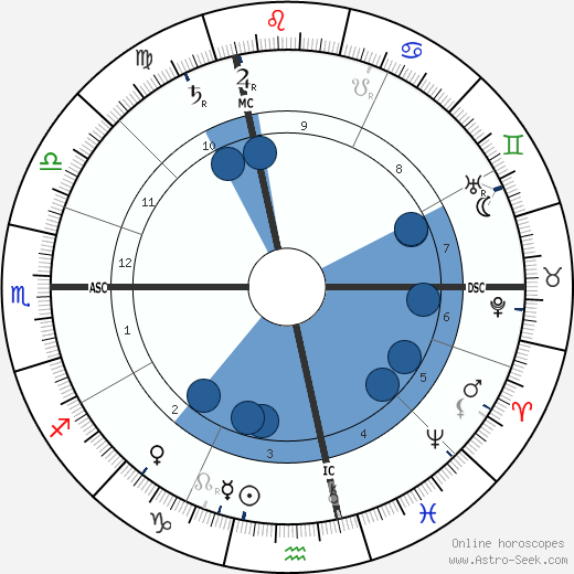 John Carteek wikipedia, horoscope, astrology, instagram