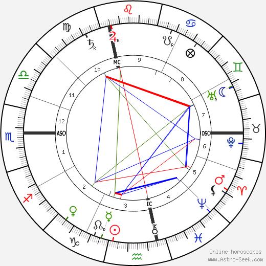 John Carteek tema natale, oroscopo, John Carteek oroscopi gratuiti, astrologia