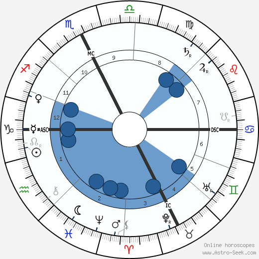 Roux Saint-Pol wikipedia, horoscope, astrology, instagram