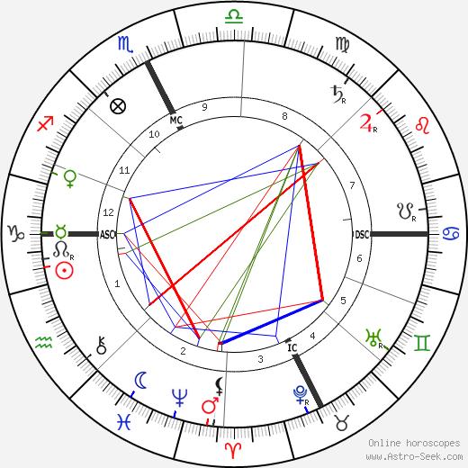 Roux Saint-Pol день рождения гороскоп, Roux Saint-Pol Натальная карта онлайн