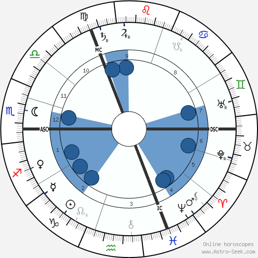 Victor Horta wikipedia, horoscope, astrology, instagram