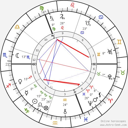 Victor Horta Биография в Википедии 2020, 2021