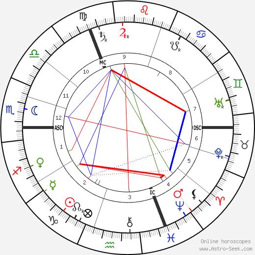 Victor Horta birth chart, Victor Horta astro natal horoscope, astrology