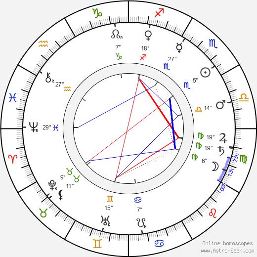 Andrei Ryabushkin birth chart, biography, wikipedia 2019, 2020