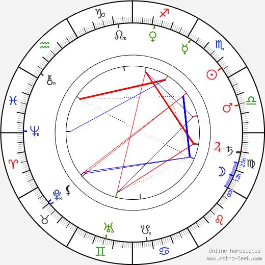 Andrei Ryabushkin astro natal birth chart, Andrei Ryabushkin horoscope, astrology