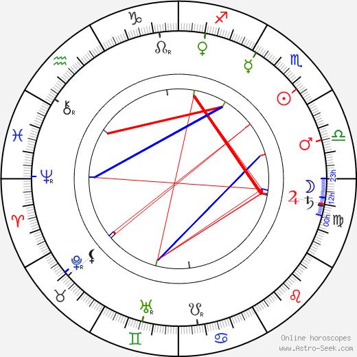 Emil Albes день рождения гороскоп, Emil Albes Натальная карта онлайн