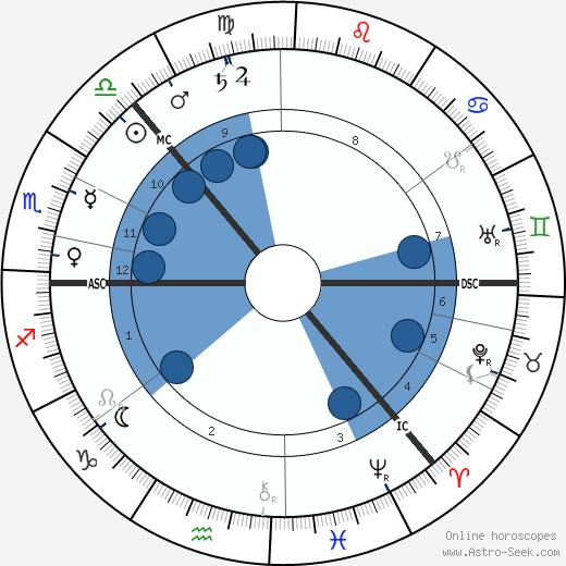 Fridtjof Nansen wikipedia, horoscope, astrology, instagram
