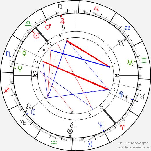 Фритьоф Нансен Fridtjof Nansen день рождения гороскоп, Fridtjof Nansen Натальная карта онлайн