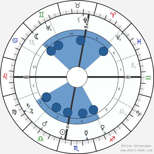 John Herbert Quick wikipedia, horoscope, astrology, instagram