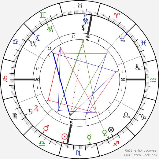 John Herbert Quick день рождения гороскоп, John Herbert Quick Натальная карта онлайн