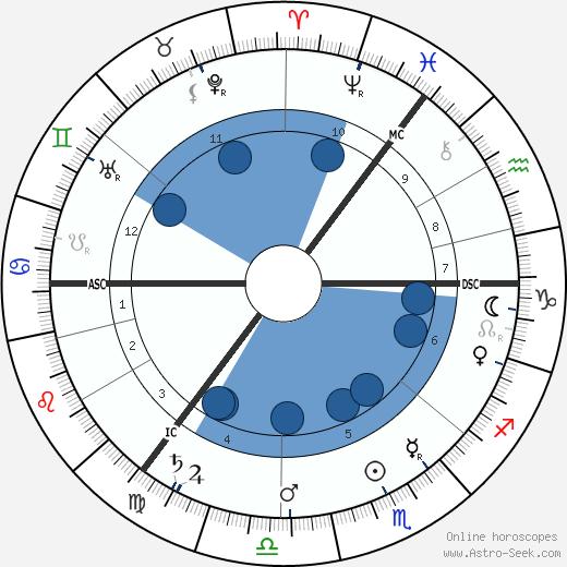 Arthur Pillans Laurie wikipedia, horoscope, astrology, instagram