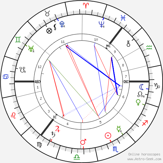 Arthur Pillans Laurie tema natale, oroscopo, Arthur Pillans Laurie oroscopi gratuiti, astrologia
