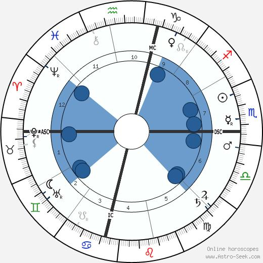 Dorothy Dix wikipedia, horoscope, astrology, instagram