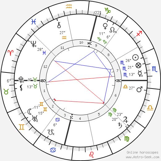 Dorothy Dix birth chart, biography, wikipedia 2019, 2020