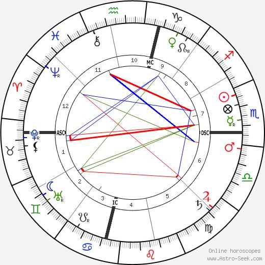Dorothy Dix astro natal birth chart, Dorothy Dix horoscope, astrology