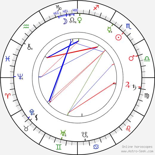 Джеймс Нейсмит James Naismith день рождения гороскоп, James Naismith Натальная карта онлайн