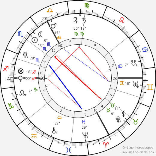 Maurice Edouard Blondel birth chart, biography, wikipedia 2018, 2019