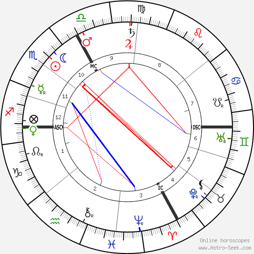 Maurice Edouard Blondel astro natal birth chart, Maurice Edouard Blondel horoscope, astrology