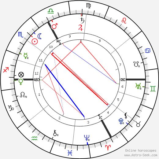 Maurice Edouard Blondel tema natale, oroscopo, Maurice Edouard Blondel oroscopi gratuiti, astrologia