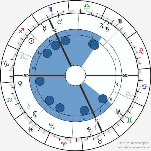 Aristide Maillol wikipedia, horoscope, astrology, instagram